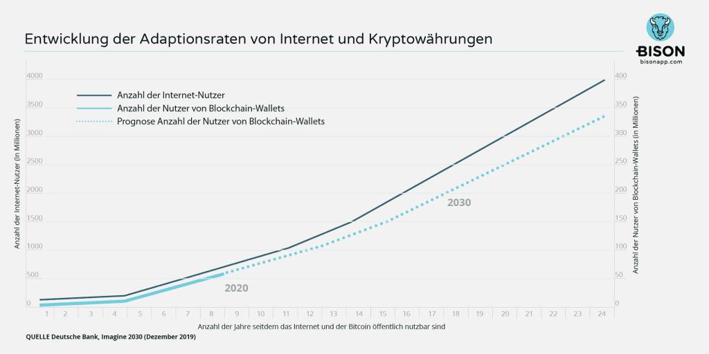 Bitcoin Adaptionsraten