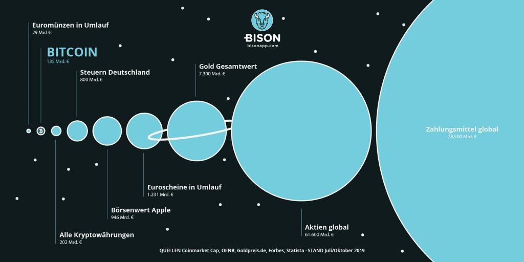 Bitcoin Vergleich Wert