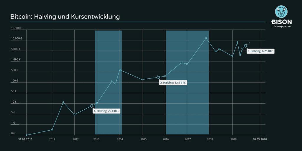 Grafik Halving Bitcoin und Kursentwicklung