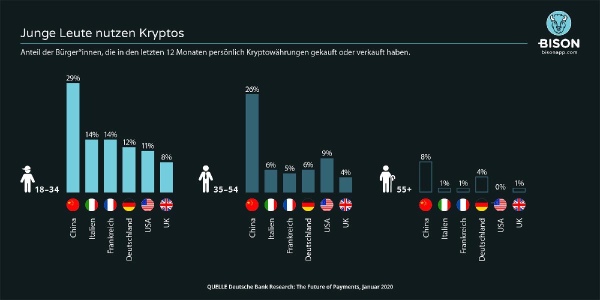 was handele ich mit kryptowährungen? binary option trading strategies that work