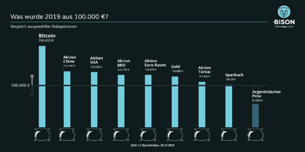 Bitcoin Vergleich Anlageklassen