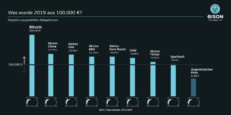 in bitcoin investieren börse