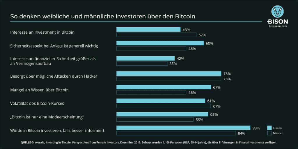 Bitcoin Meinungen