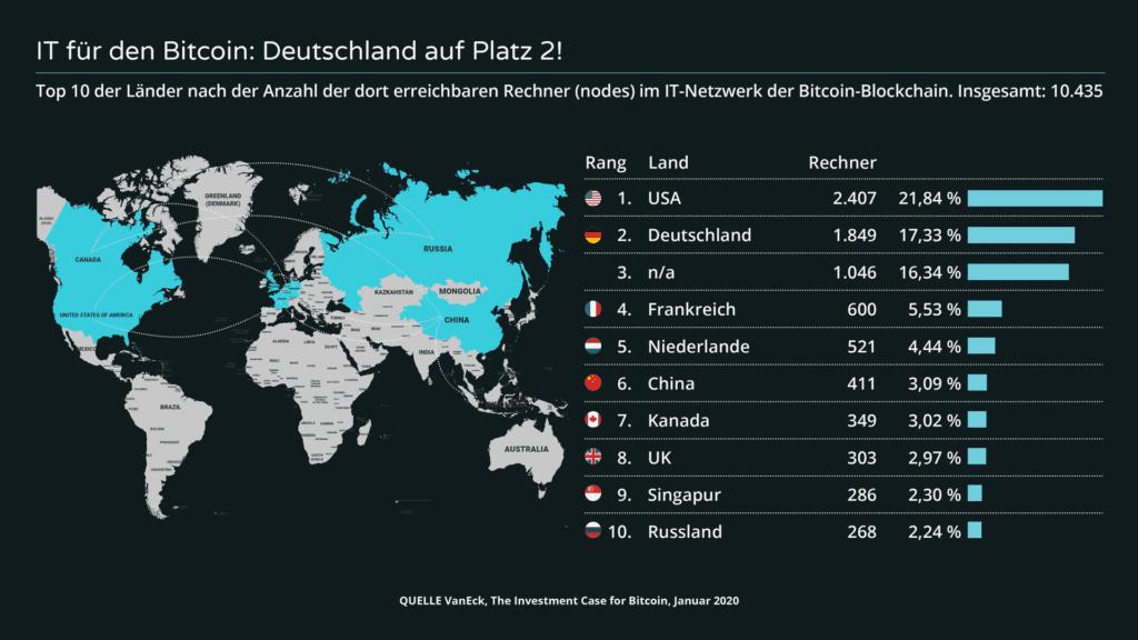 Weltkarte regionale Verteilung Bitcoin Blockchain Nodes