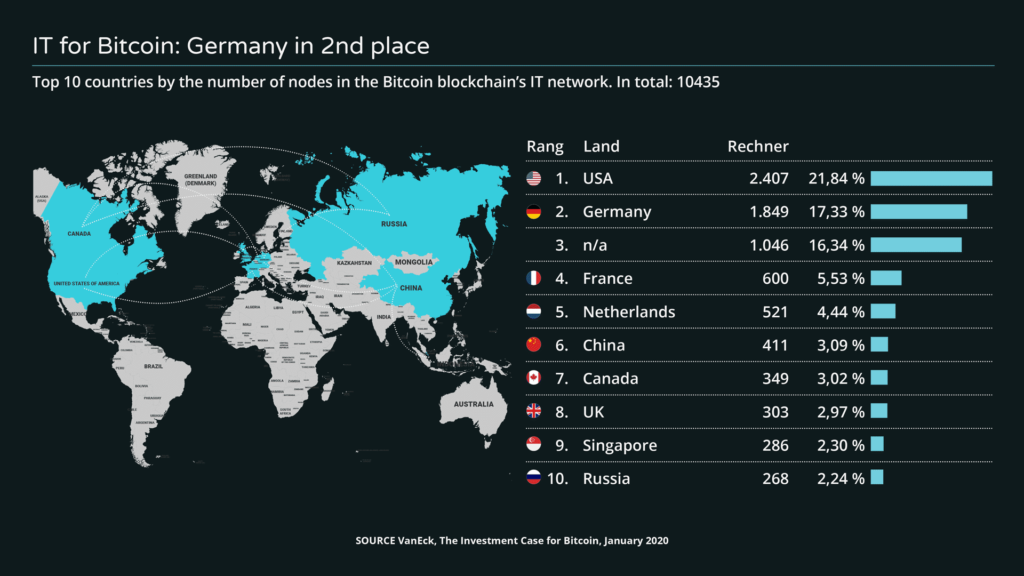 IT Network Bitcoin Germany