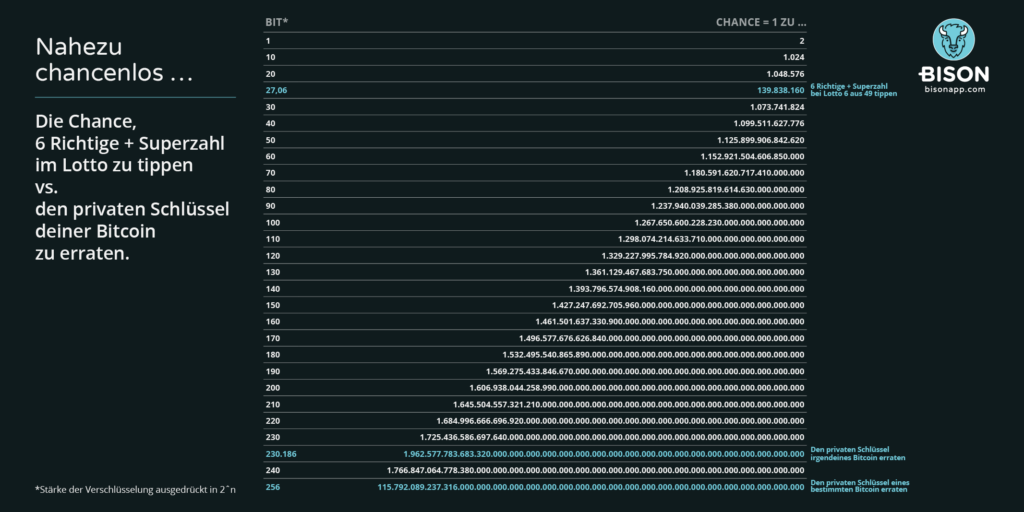 Infografik Verschlüsselung Bitcoin