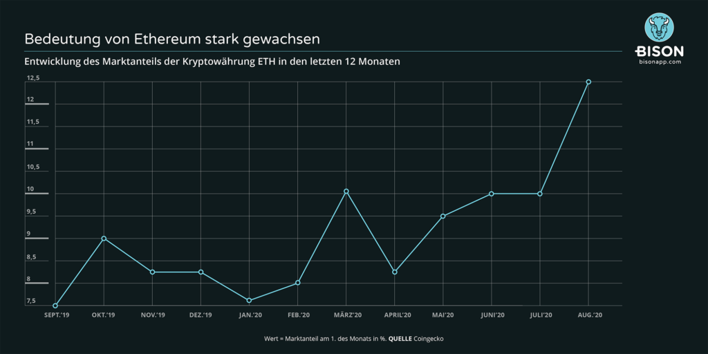Grafik Ethereum Marktanteil