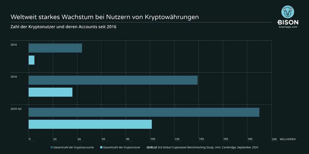 Infografik Nutzung Kryptowährungen wächst