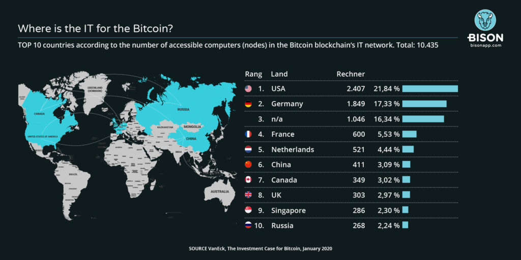 Map with nodes of Bitcoin