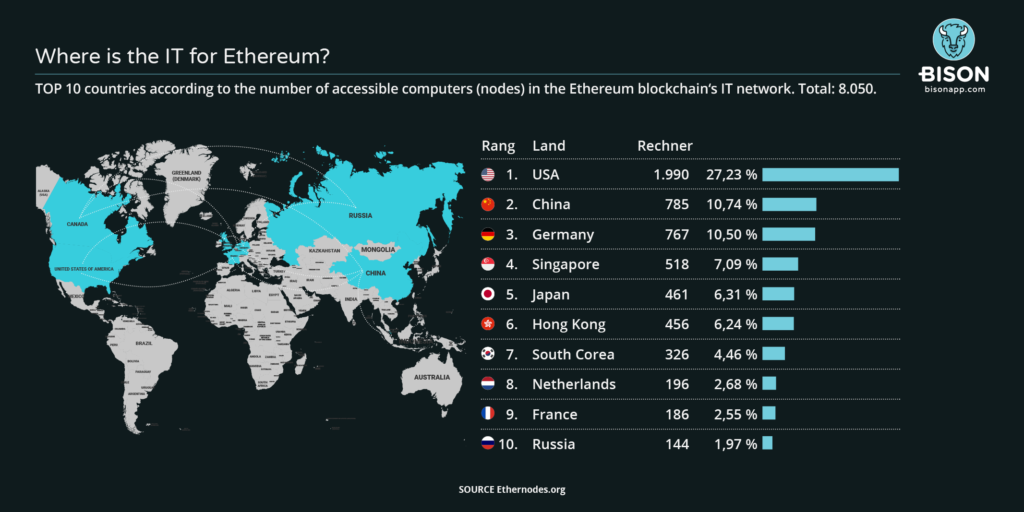 Map with location of nodes of Ethereum