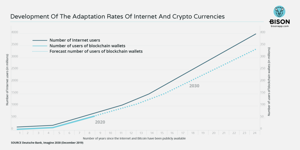 Statistics Development of the adaptation rate of the Internet and crypto currencies