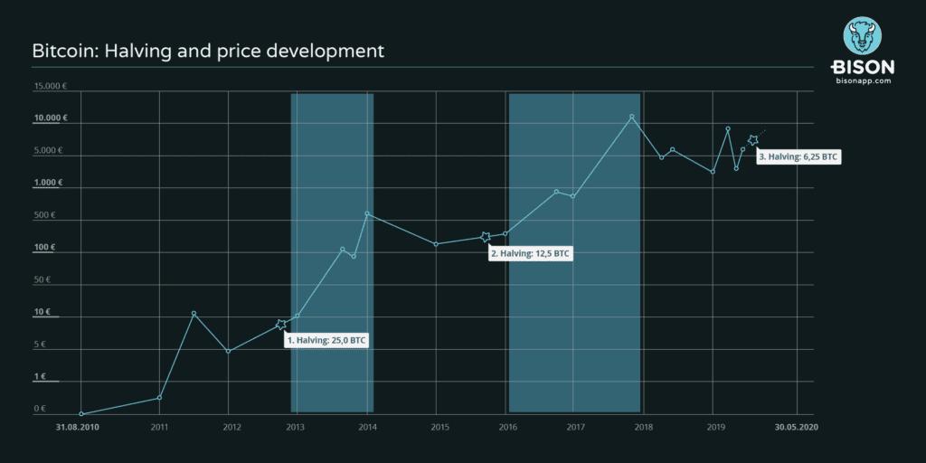 Bitcoin halving and price development chart