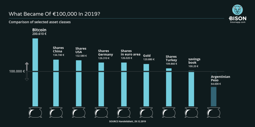 The performance of Bitcoin in 2019 compared to other asset classes
