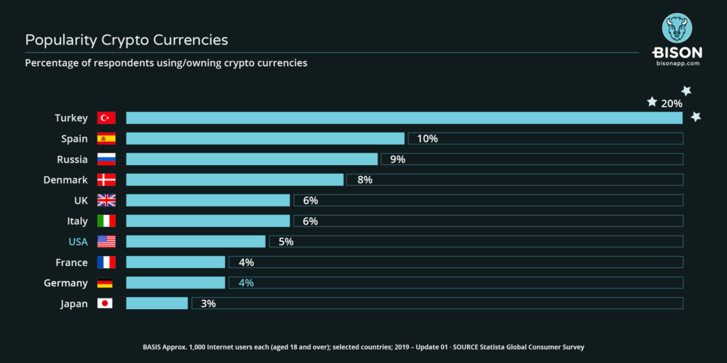 Image statistics Comparison of the popularity of crypto currencies in selected countries.