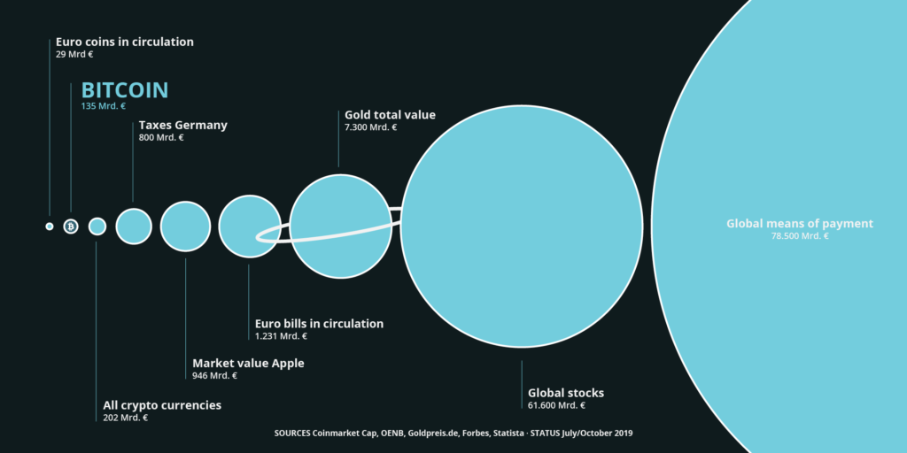grafic comparison value bitcoin global assets