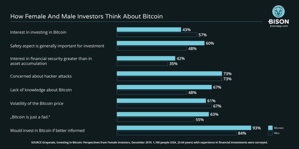 how female and male investors think about Bitcoin