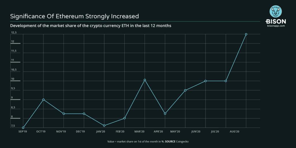 Development market share ethereum Ethereum