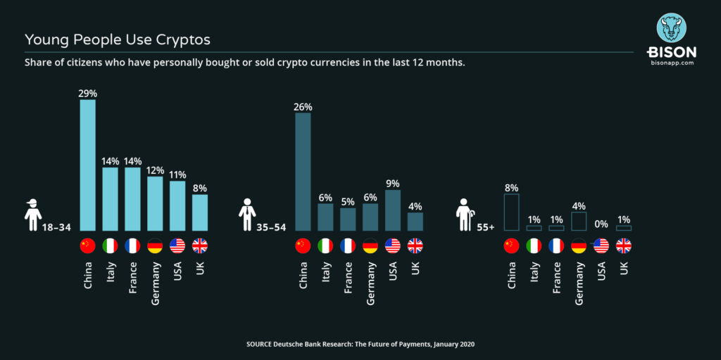 Proportion of citizens who have used crypto currencies in the last 12 months by age group and country