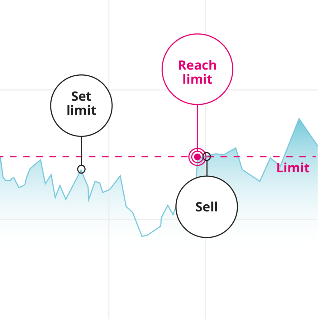 Illustration of a sell order with price limit.