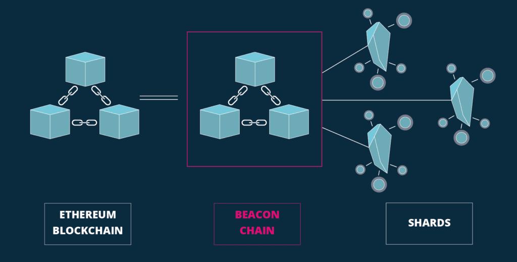Die Beacon Chain spielt eine tragende Rolle frü Ethereum 2.0.