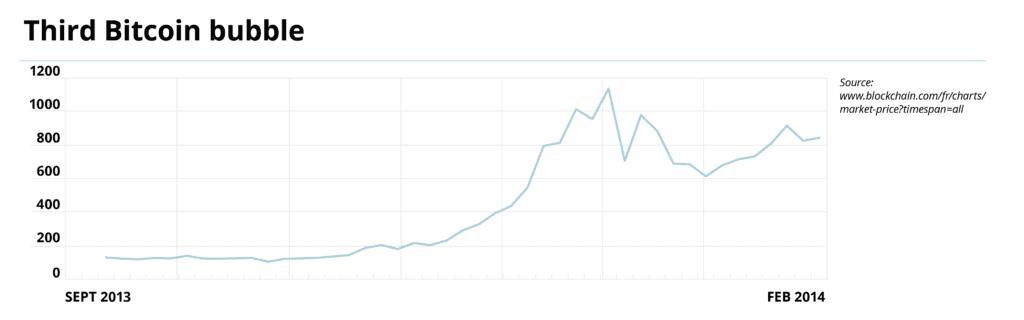 Third Bitcoin bubble im blog post crypto history.