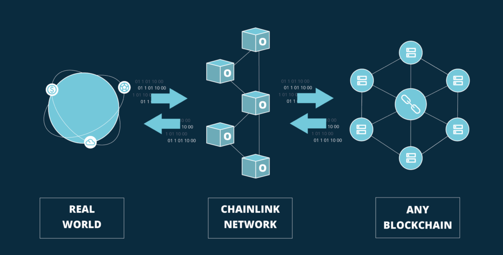 BISON Blog | How Chainlink works