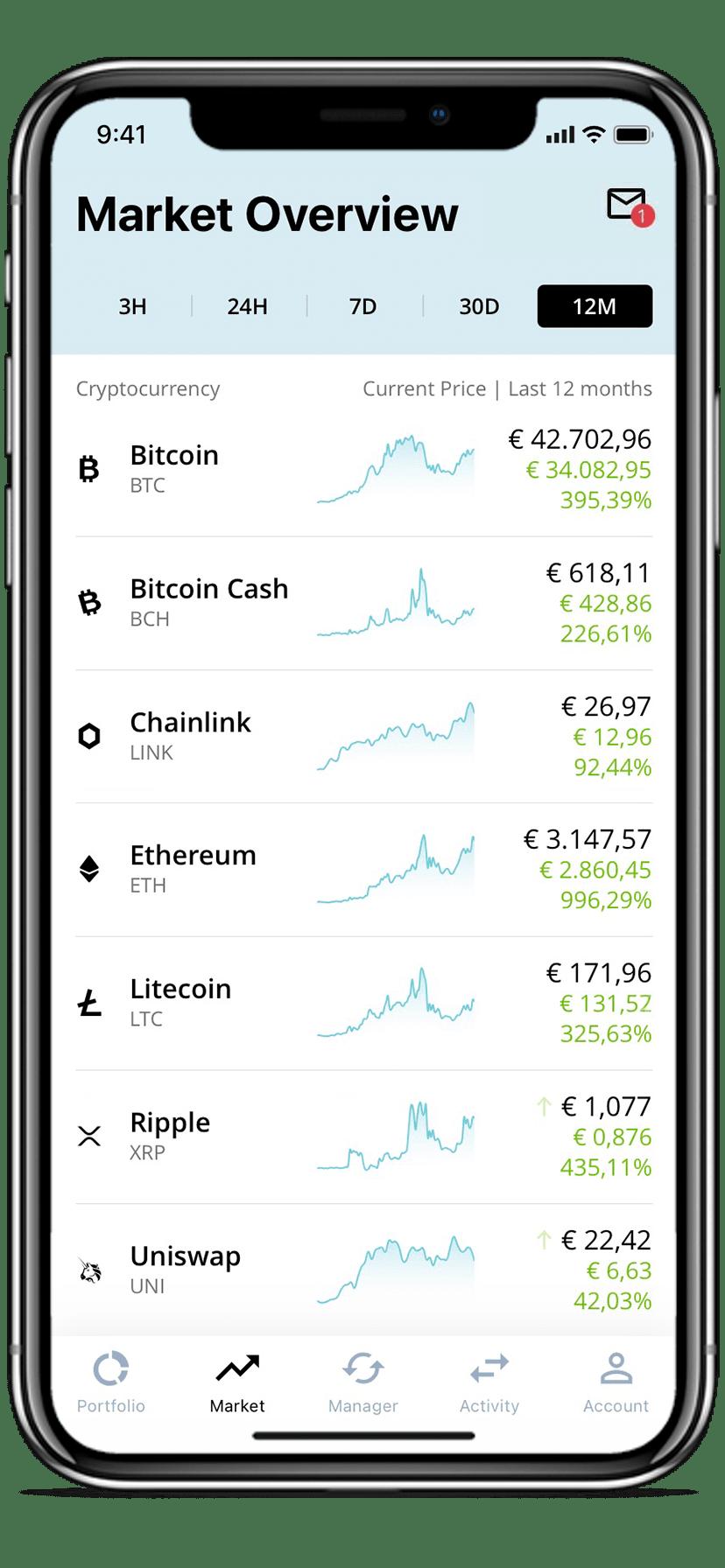 New Cryptocurrencies   Market Overview